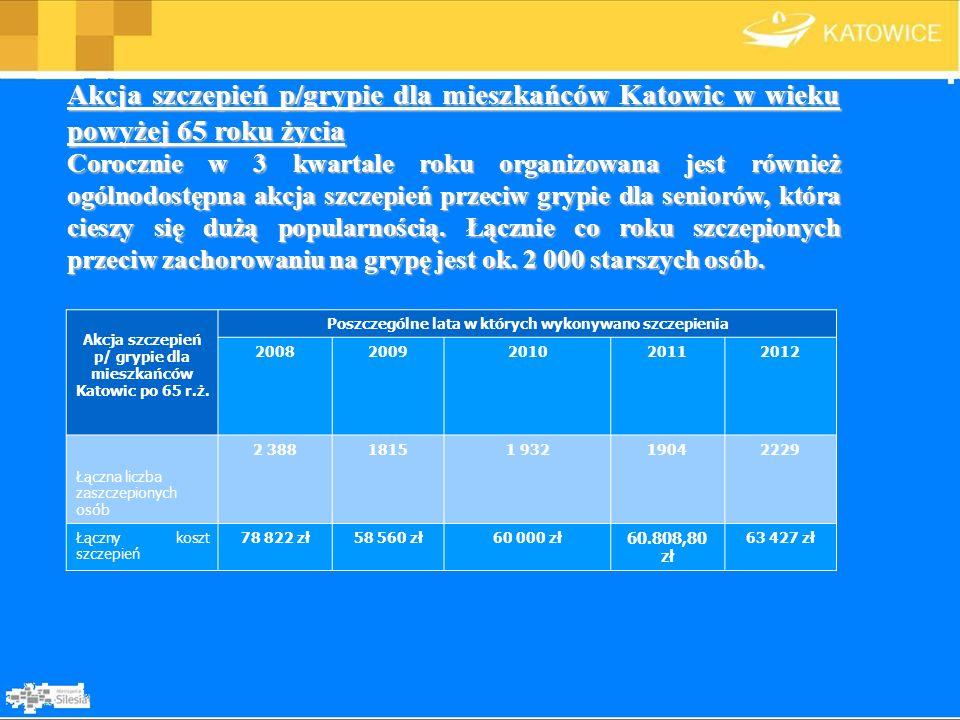 Akcja szczepień p/grypie dla mieszkańców Katowic w wieku powyżej 65 roku życia