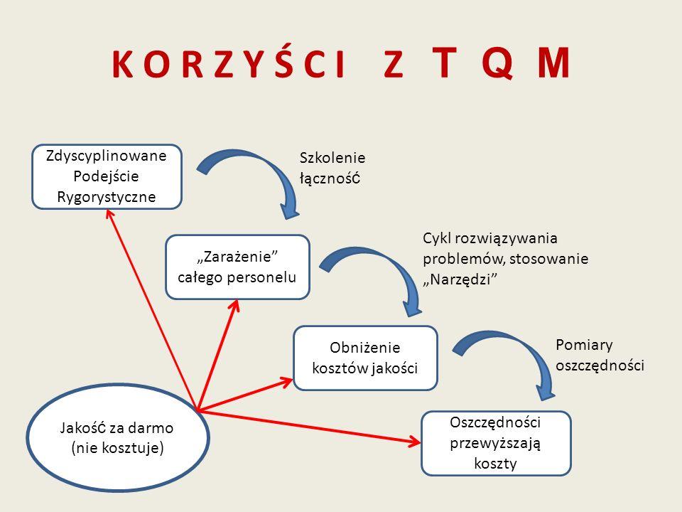 K O R Z Y Ś C I Z T Q M Zdyscyplinowane Podejście Rygorystyczne