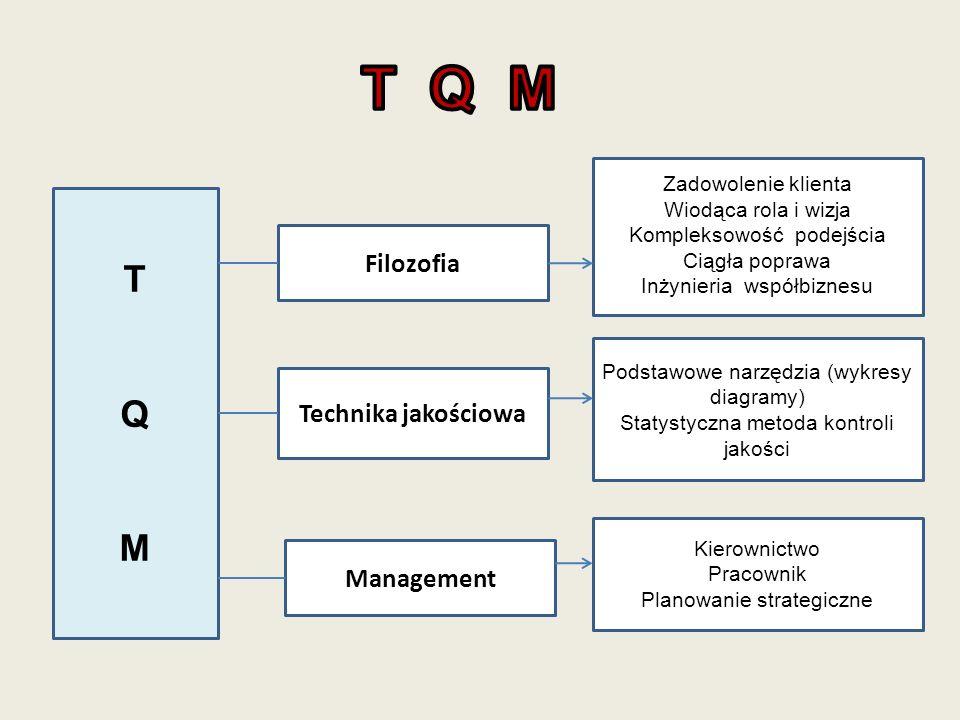 T Q M T Q M Filozofia Technika jakościowa Management