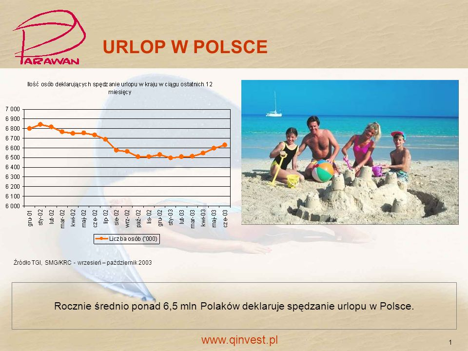 URLOP W POLSCE www.qinvest.pl