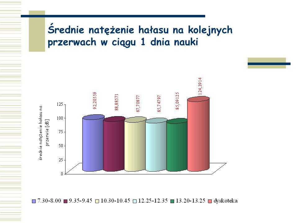 Średnie natężenie hałasu na kolejnych przerwach w ciągu 1 dnia nauki