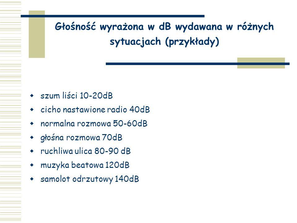 Głośność wyrażona w dB wydawana w różnych sytuacjach (przykłady)