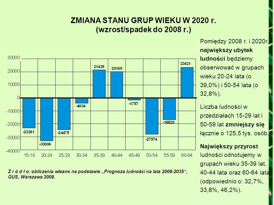 ZMIANA STANU GRUP WIEKU W 2020 r. (wzrost/spadek do 2008 r.)