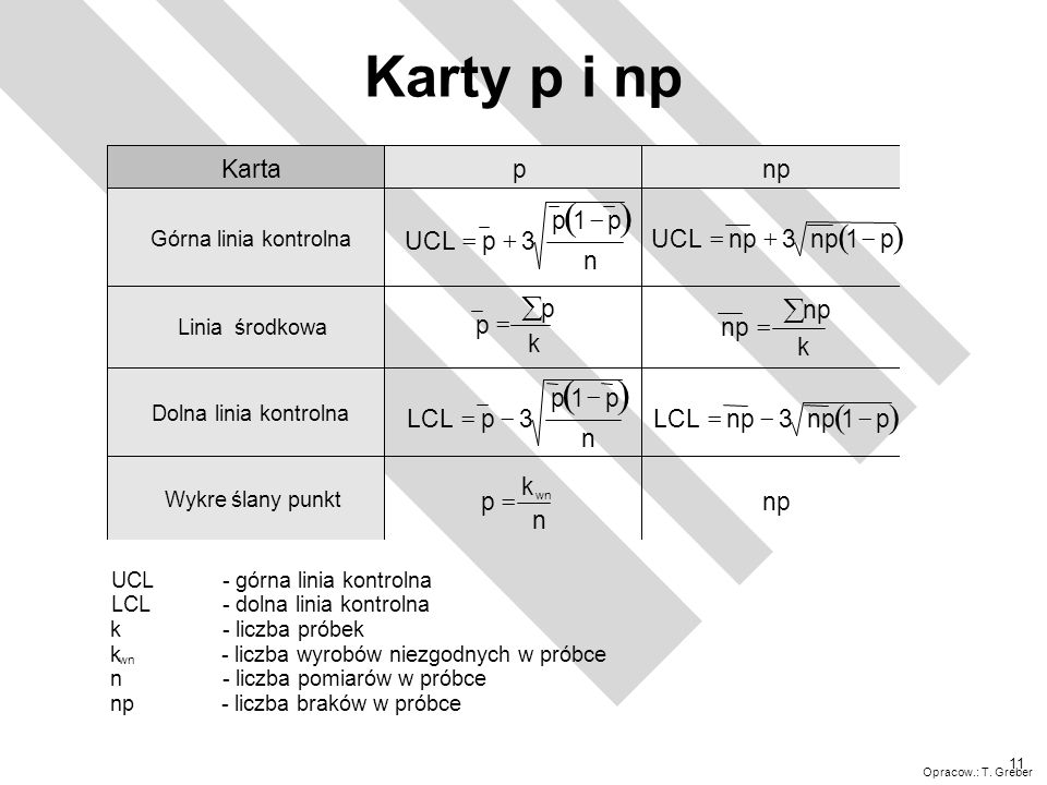 Karty p i np ( ) ( ) ( ) ( ) å å Karta p np UCL p 3 1 n = + - UCL np 3