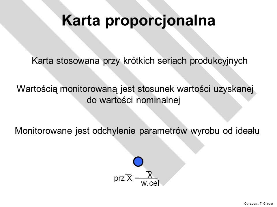 Karta proporcjonalnaKarta stosowana przy krótkich seriach produkcyjnych. Wartością monitorowaną jest stosunek wartości uzyskanej.