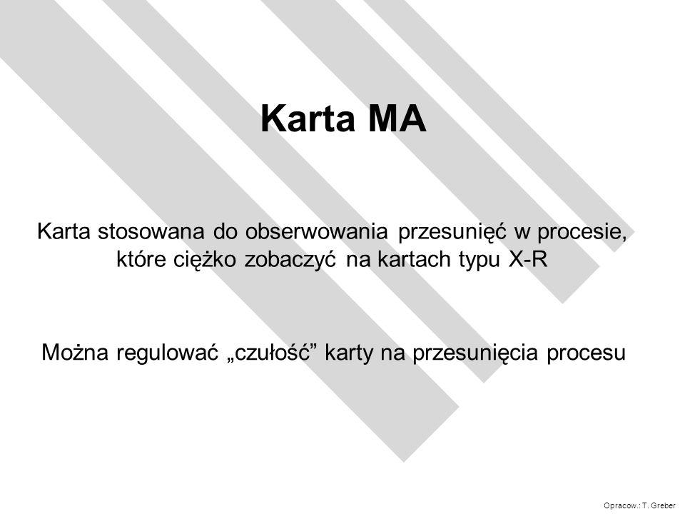 Karta MA Karta stosowana do obserwowania przesunięć w procesie,