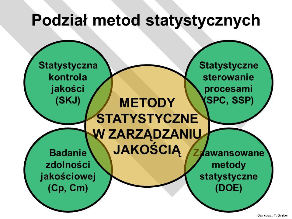 Podział metod statystycznych