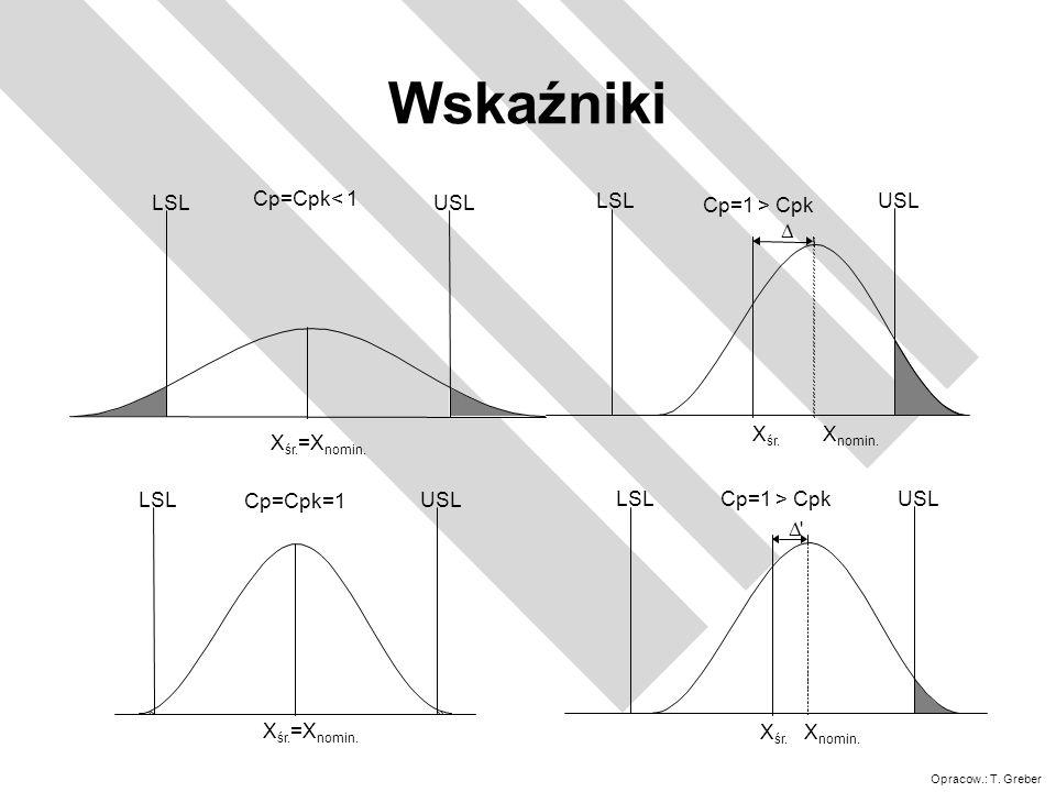 Wskaźniki Cp=Cpk< 1 LSL USL Xśr.=Xnomin. D Cp=1 > Cpk LSL USL