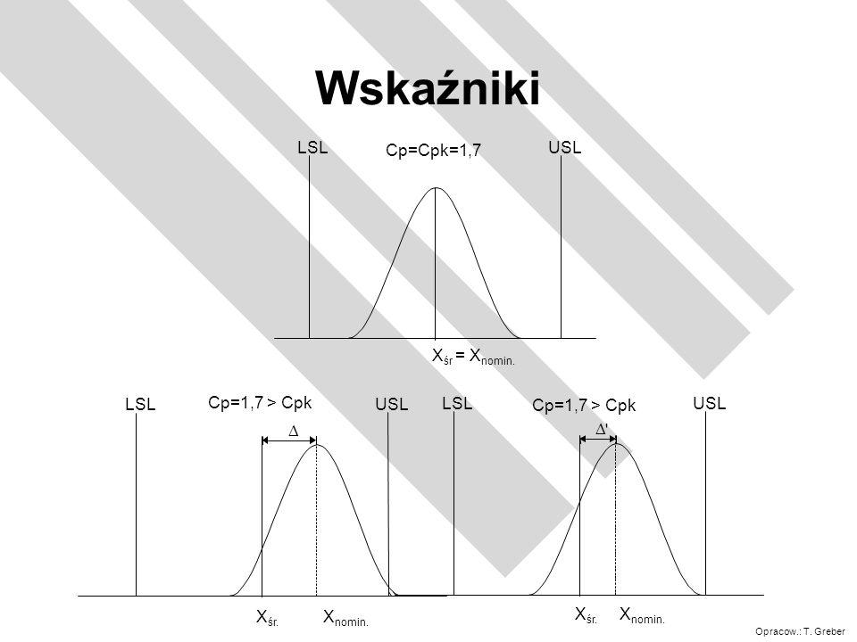 Wskaźniki Cp=Cpk=1,7 LSL USL Xśr = Xnomin. Cp=1,7 > Cpk D LSL USL