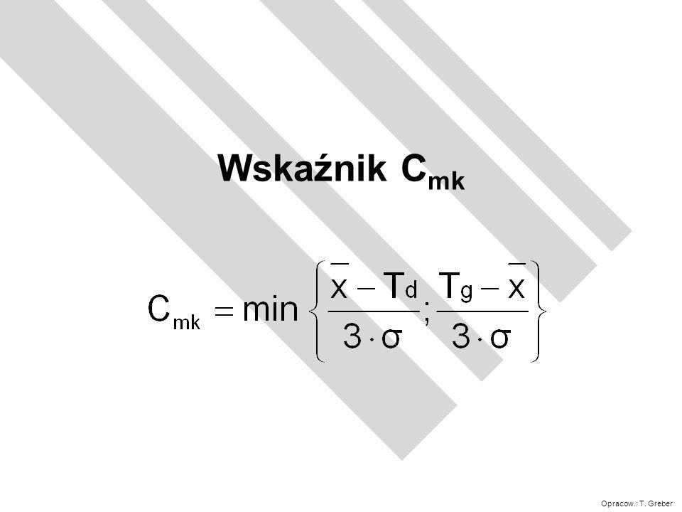 Wskaźnik Cmk