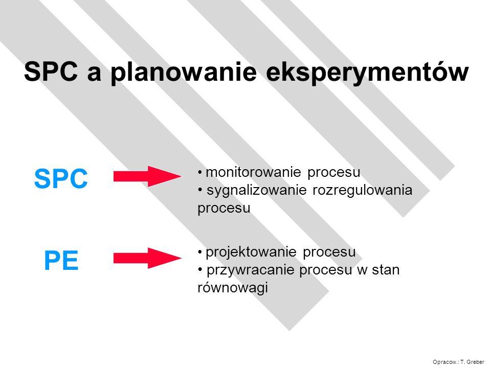 SPC a planowanie eksperymentów
