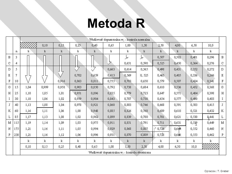 Metoda R