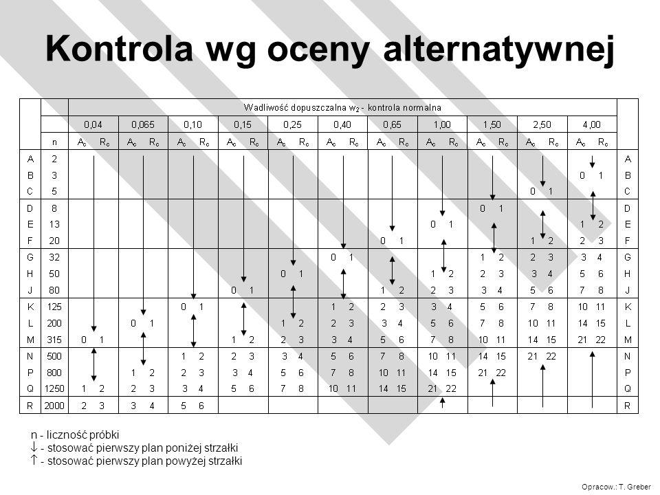 Kontrola wg oceny alternatywnej