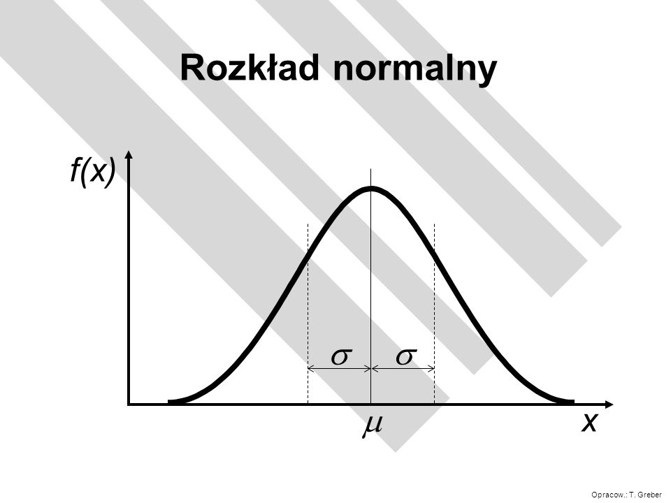Rozkład normalny m s x f(x)