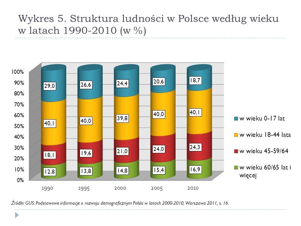 Wykres 5. Struktura ludności w Polsce według wieku w latach 1990-2010 (w %)