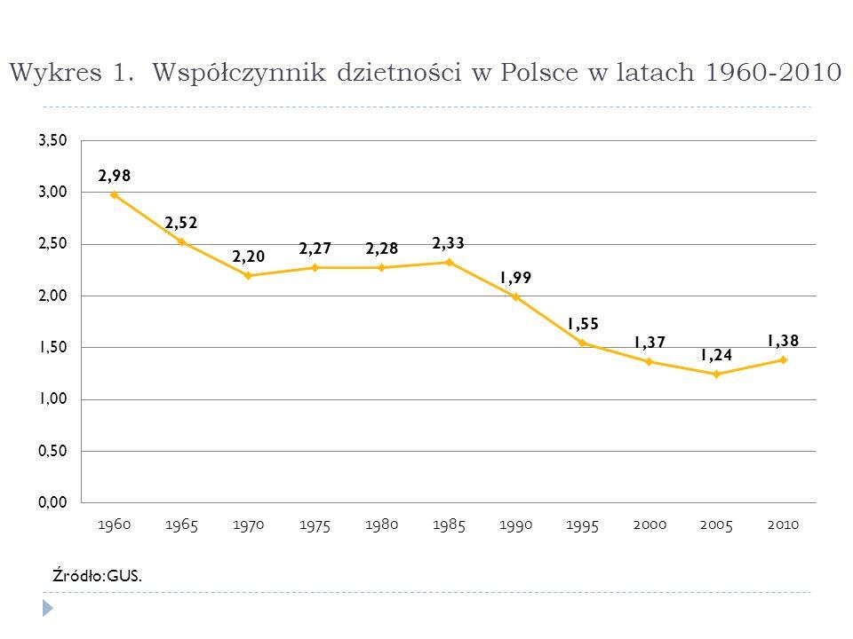 Wykres 1. Współczynnik dzietności w Polsce w latach 1960-2010
