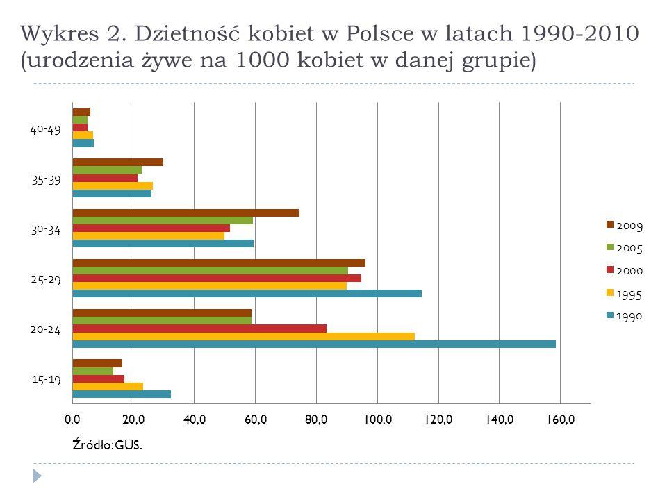 Wykres 2. Dzietność kobiet w Polsce w latach 1990-2010 (urodzenia żywe na 1000 kobiet w danej grupie)