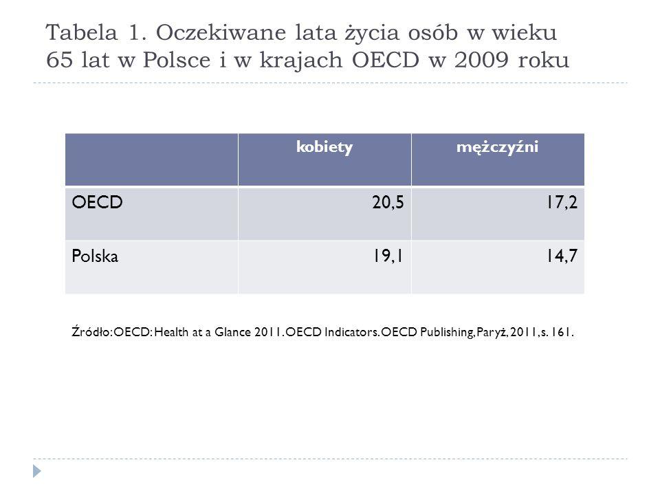 Tabela 1. Oczekiwane lata życia osób w wieku 65 lat w Polsce i w krajach OECD w 2009 roku