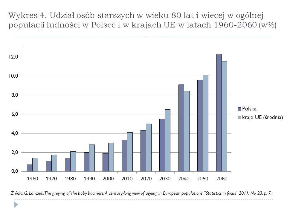 Wykres 4. Udział osób starszych w wieku 80 lat i więcej w ogólnej populacji ludności w Polsce i w krajach UE w latach 1960-2060 (w%)