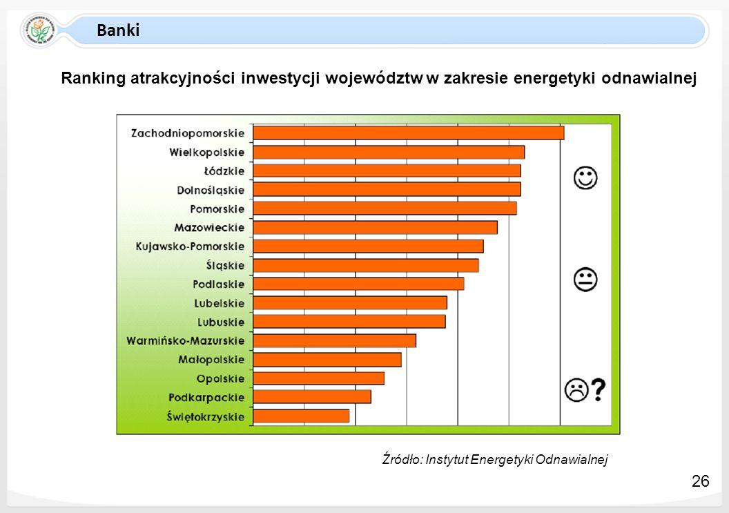 Banki Ranking atrakcyjności inwestycji województw w zakresie energetyki odnawialnej. Źródło: Instytut Energetyki Odnawialnej.
