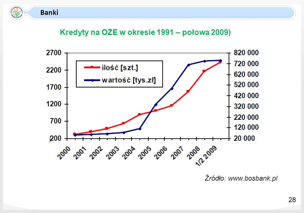 Kredyty na OZE w okresie 1991 – połowa 2009)