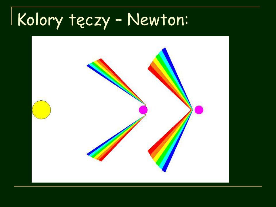 Kolory tęczy – Newton: