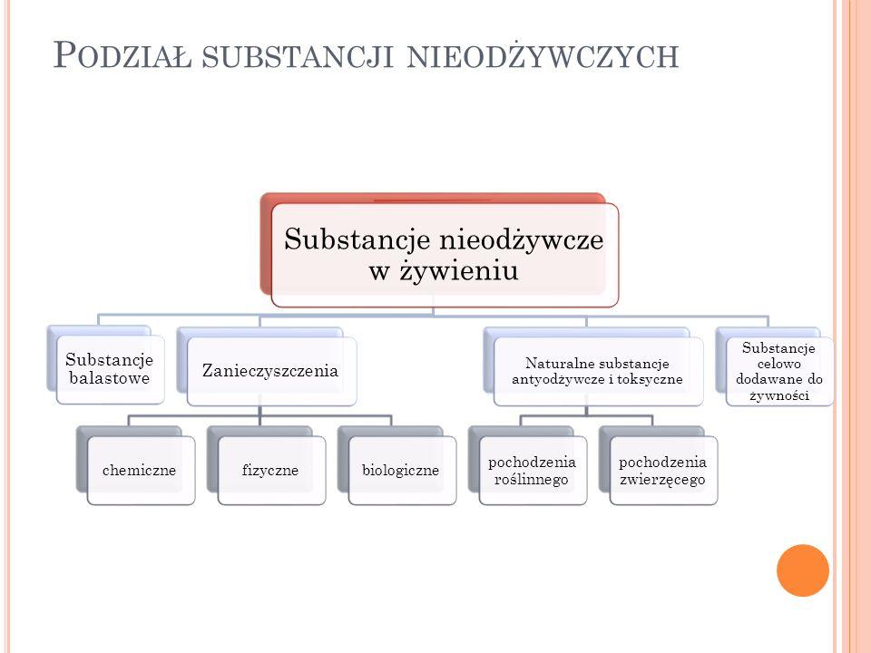 Podział substancji nieodżywczych