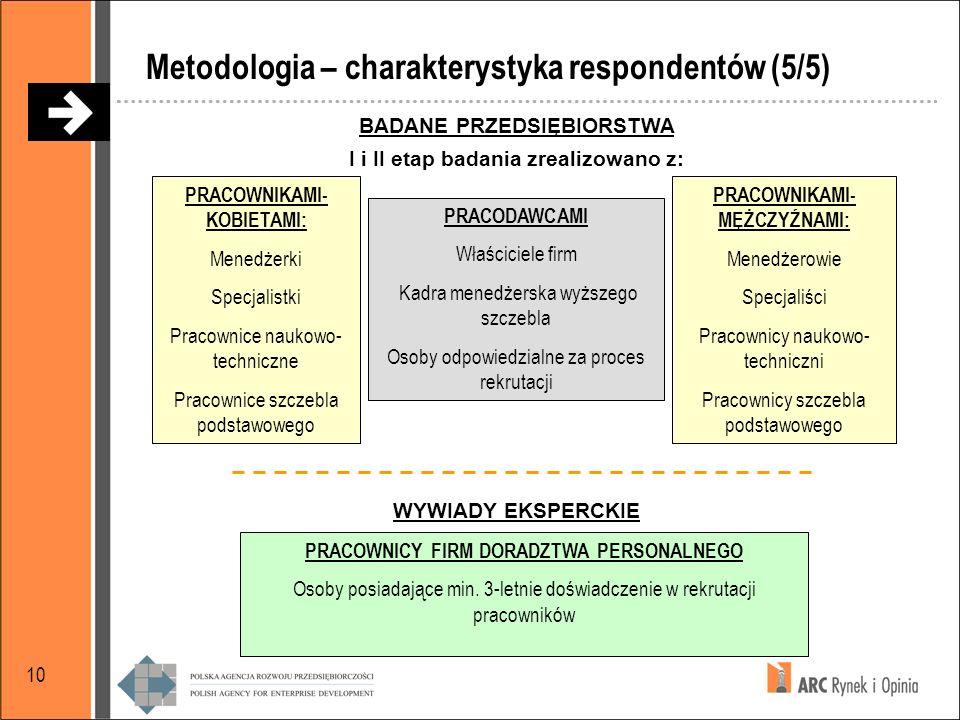 Metodologia – charakterystyka respondentów (5/5)
