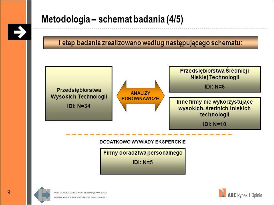 Metodologia – schemat badania (4/5)