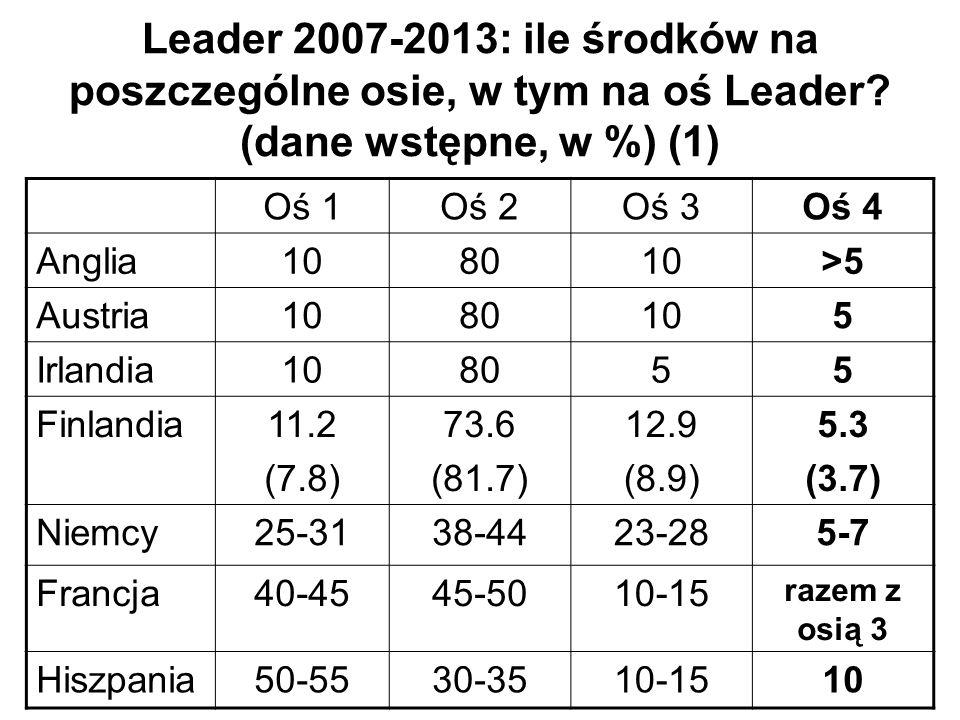 Leader 2007-2013: ile środków na poszczególne osie, w tym na oś Leader