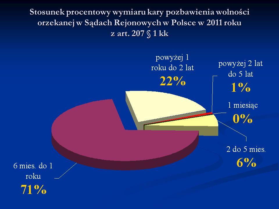 Stosunek procentowy wymiaru kary pozbawienia wolności orzekanej w Sądach Rejonowych w Polsce w 2011 roku z art.