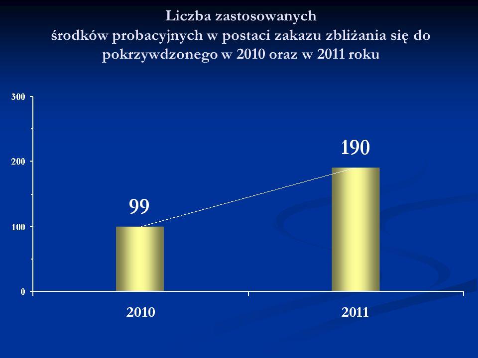 Liczba zastosowanych środków probacyjnych w postaci zakazu zbliżania się do pokrzywdzonego w 2010 oraz w 2011 roku