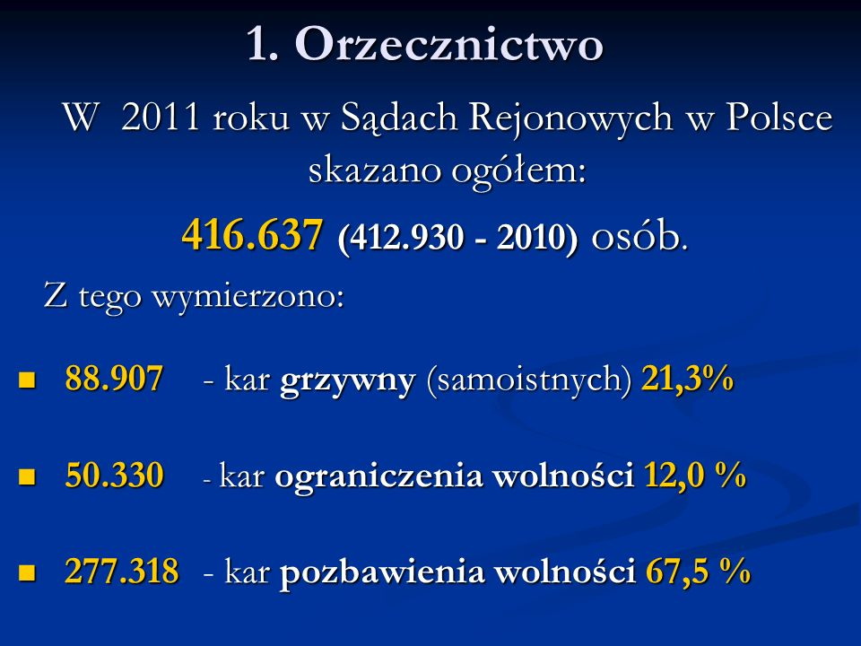 W 2011 roku w Sądach Rejonowych w Polsce skazano ogółem: