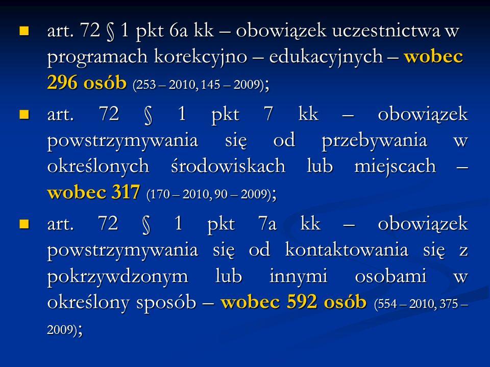 art. 72 § 1 pkt 6a kk – obowiązek uczestnictwa w programach korekcyjno – edukacyjnych – wobec 296 osób (253 – 2010, 145 – 2009);