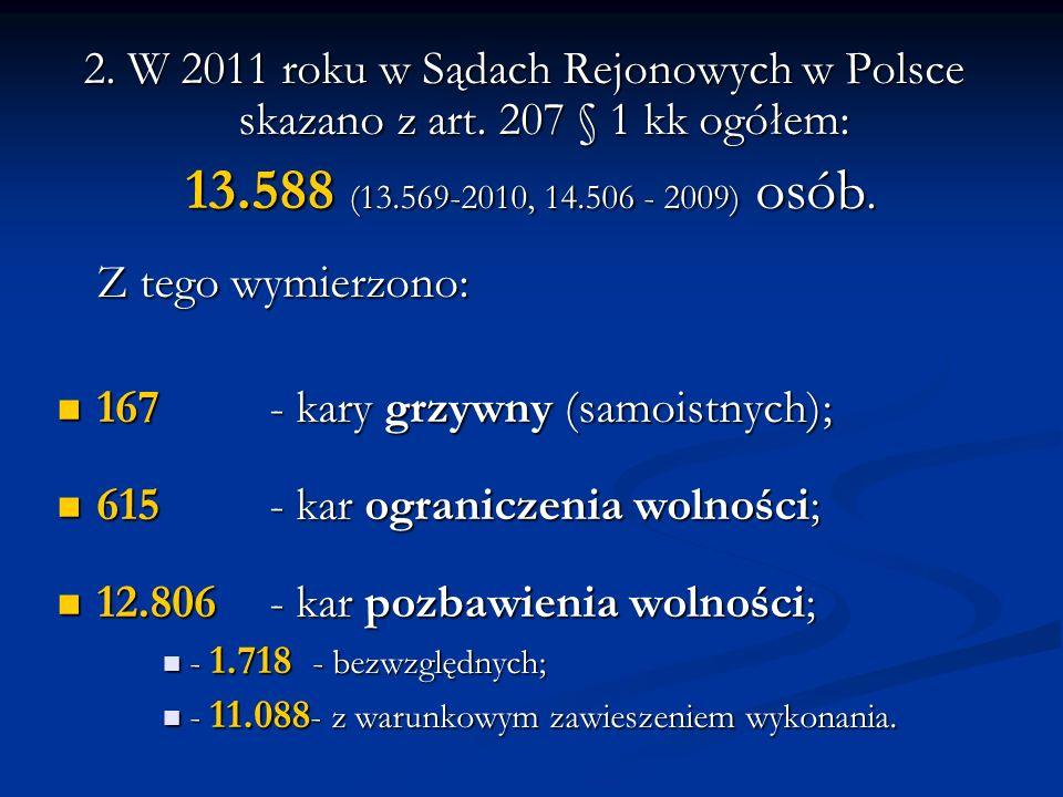 167 - kary grzywny (samoistnych); 615 - kar ograniczenia wolności;