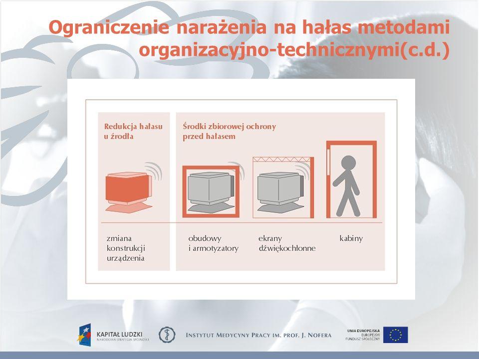 Ograniczenie narażenia na hałas metodami organizacyjno-technicznymi(c