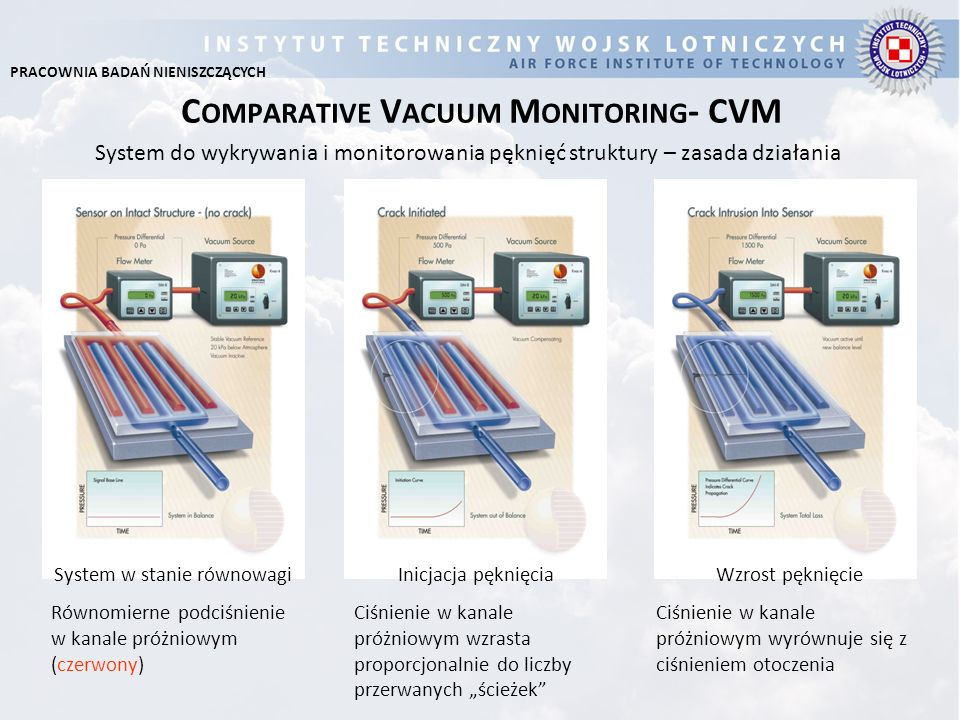 Comparative Vacuum Monitoring- CVM