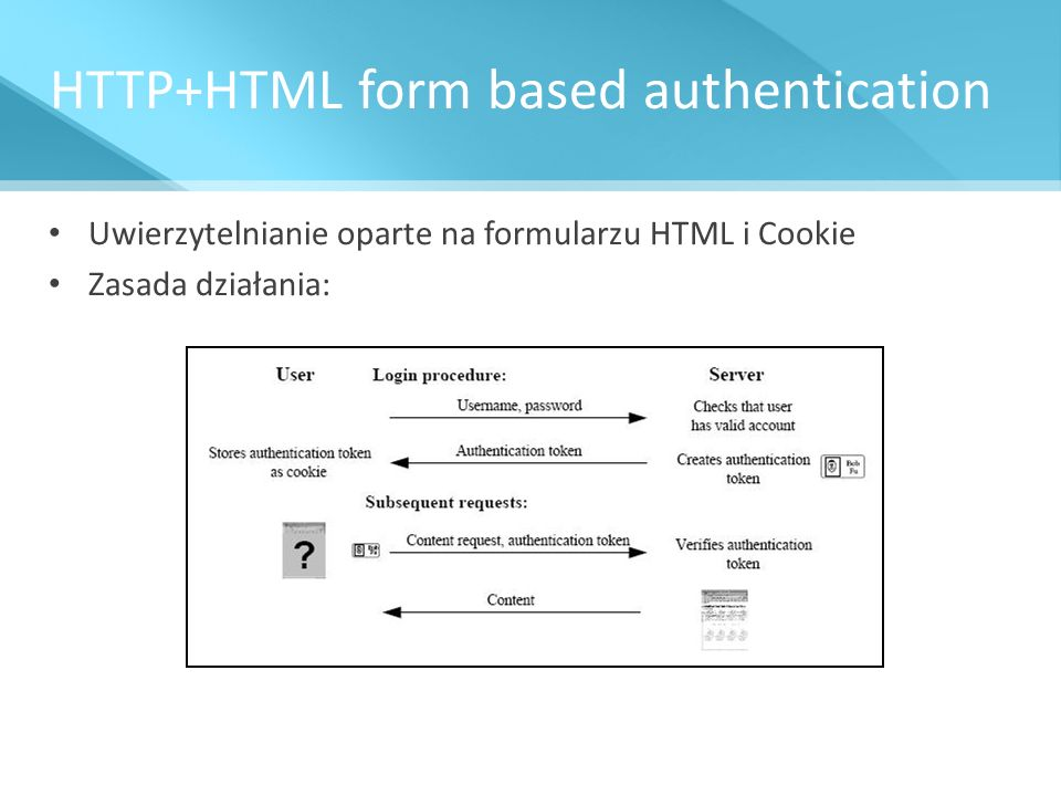 HTTP+HTML form based authentication