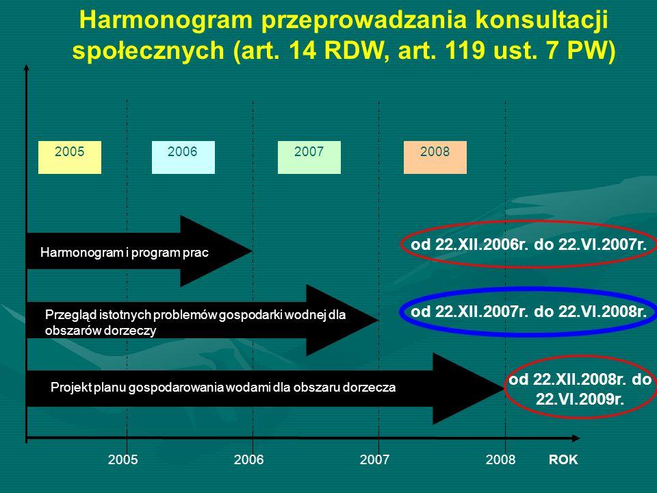 Harmonogram przeprowadzania konsultacji społecznych (art. 14 RDW, art