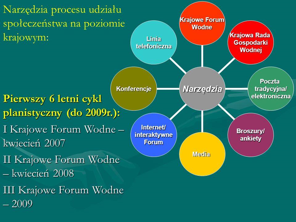 Narzędzia procesu udziału społeczeństwa na poziomie krajowym: