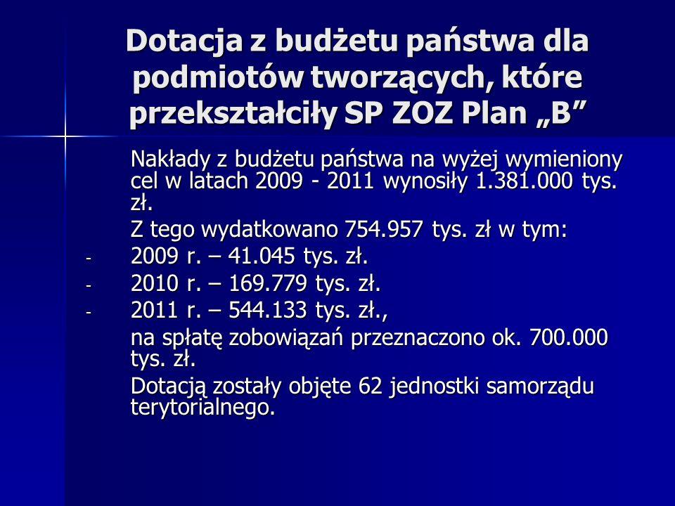 """Dotacja z budżetu państwa dla podmiotów tworzących, które przekształciły SP ZOZ Plan """"B"""
