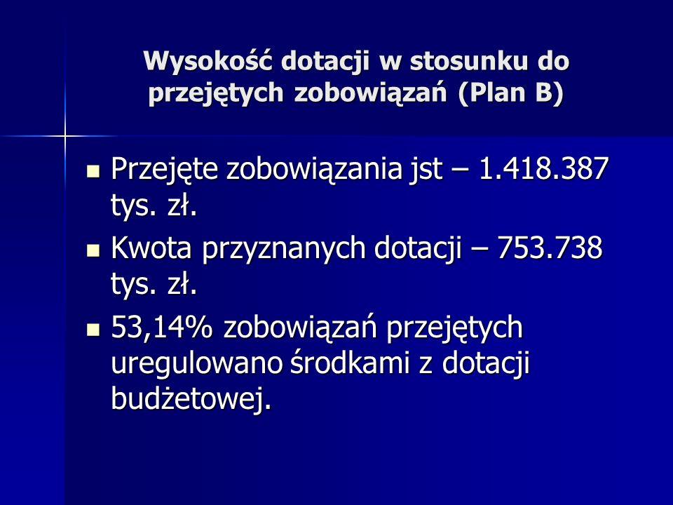 Wysokość dotacji w stosunku do przejętych zobowiązań (Plan B)