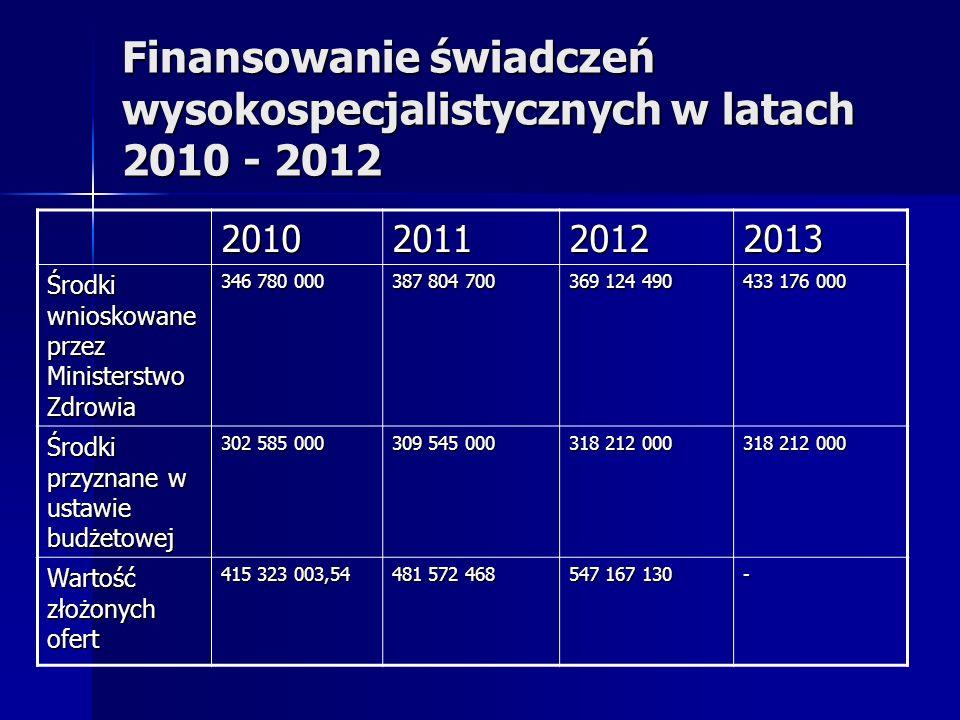 Finansowanie świadczeń wysokospecjalistycznych w latach 2010 - 2012