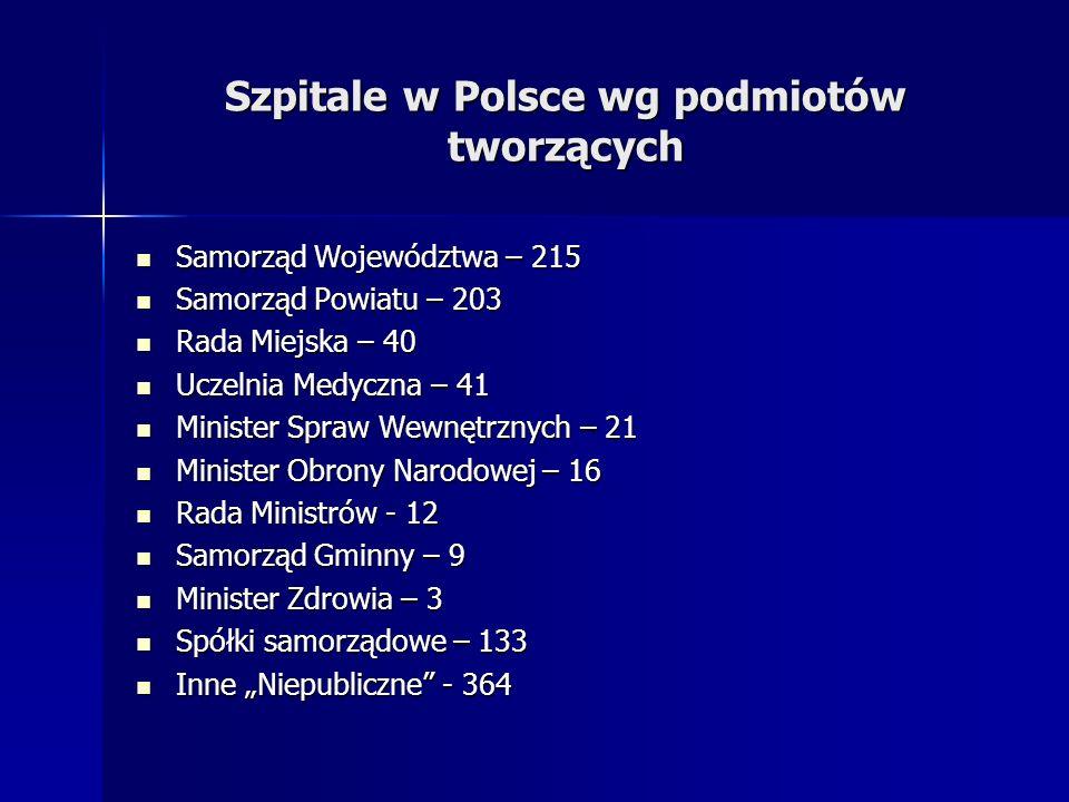 Szpitale w Polsce wg podmiotów tworzących