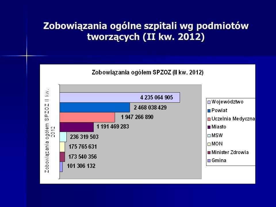 Zobowiązania ogólne szpitali wg podmiotów tworzących (II kw. 2012)