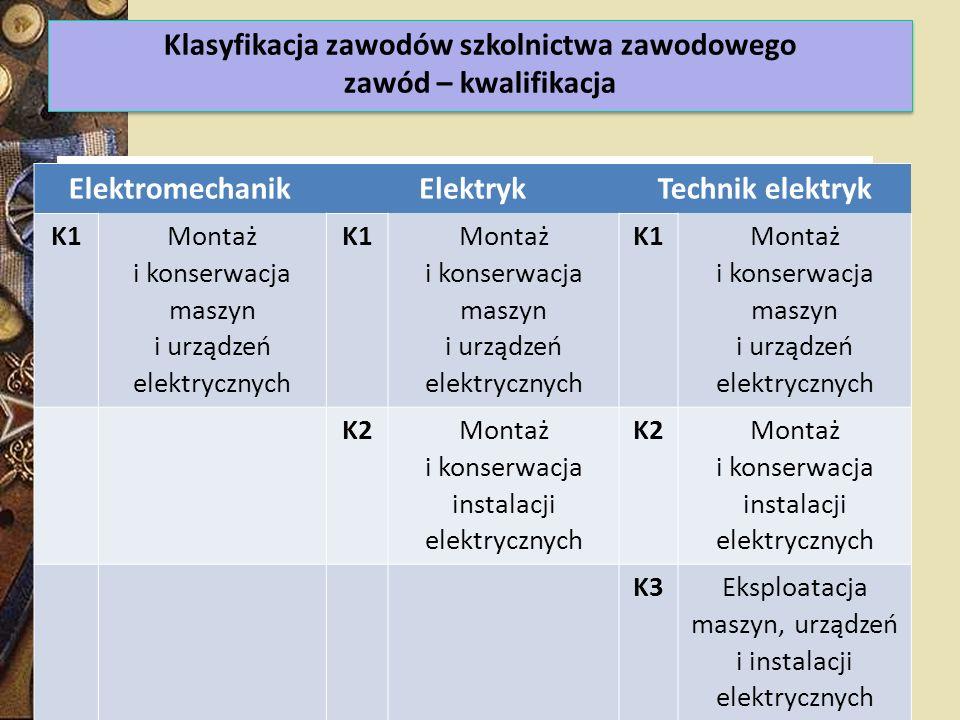 Klasyfikacja zawodów szkolnictwa zawodowego