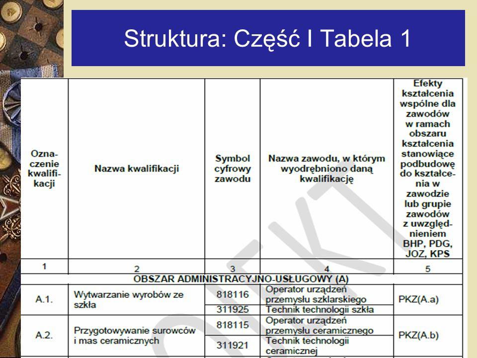 Struktura: Część I Tabela 1
