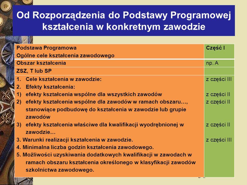Od Rozporządzenia do Podstawy Programowej kształcenia w konkretnym zawodzie
