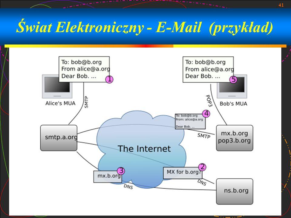 Świat Elektroniczny - E-Mail (przykład)