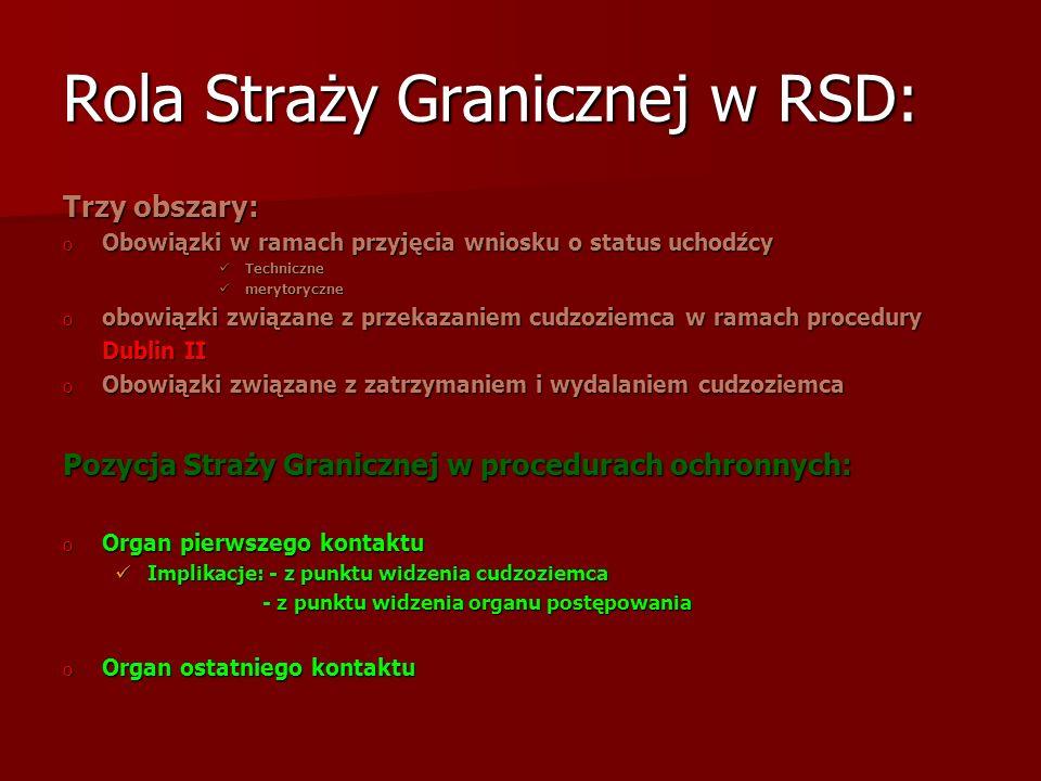 Rola Straży Granicznej w RSD: